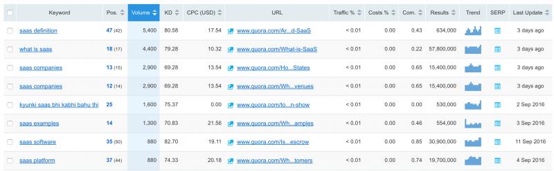Using SEMrush for Quora research