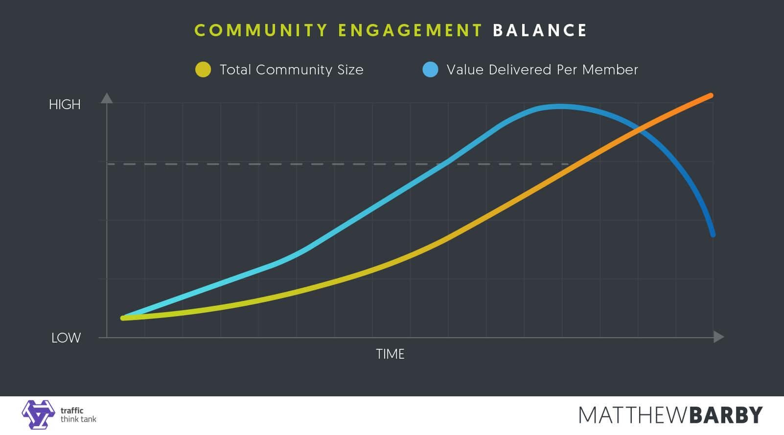 Community Engagement Balance Graph